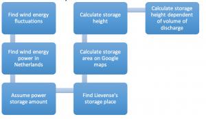 Procedure wind energy calculations