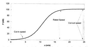 Wind Power Curve